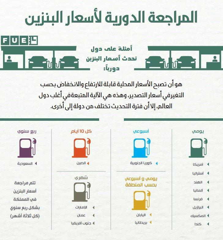 رد: كل ربع سنوي سيظهر تعديل على البنزين