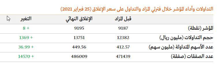 👀فترة المزاد بالسوق السعودي: تداول 37 مليون سهم بقيمة 1.4 مليار ريال من