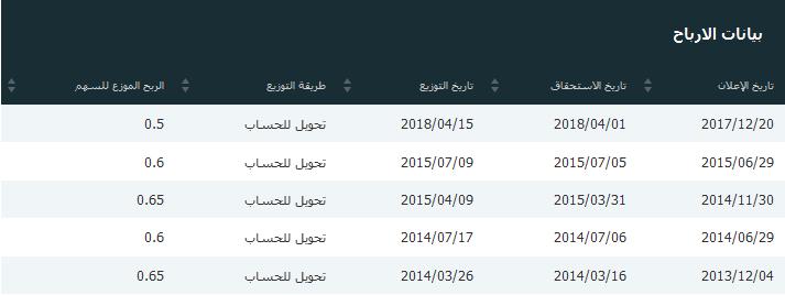 { سبكيم و الصحراء  } - من المستفيد الاكبر من الاندماج من ناحية الاثر على سعر السهم .!
