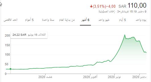 رد: @فقط لملاك سهم أنعام (آخر موضوع عن السهم) وبالله التوفيق@