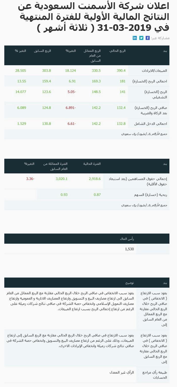 اعلان اسمنت السعودية نتائج الربع الاول لعام 2019