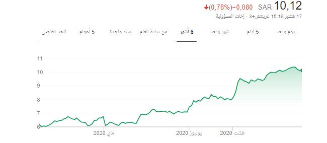 سهم 10% بأذن الله ( سهم تكوين ) 10.12 ريال ===>11.10 ريال