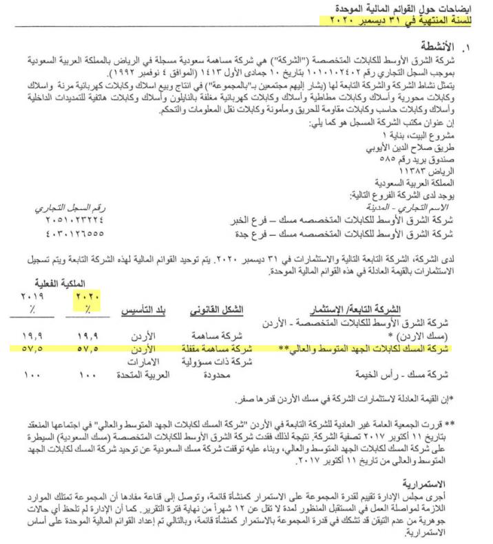 رد: اعلان شركة مسك عن استلامها أمر محكمة بالمملكة الأردنية بالتحفظ على الأم