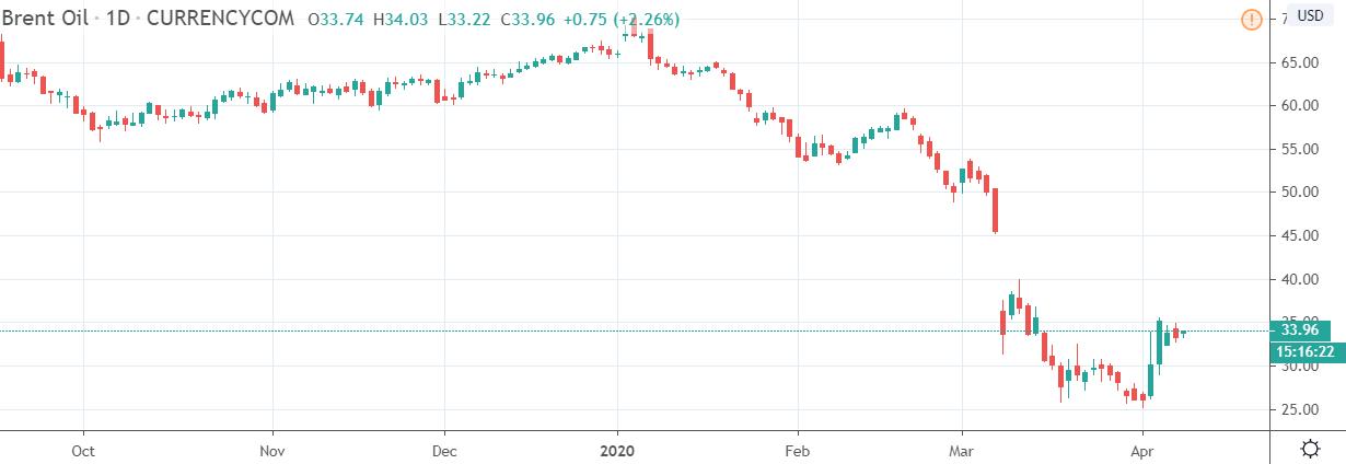النفط طار ياجماعه 4% الان