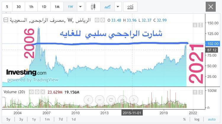 رد: الراجحى 147..استراتيجيه النفق المضئ