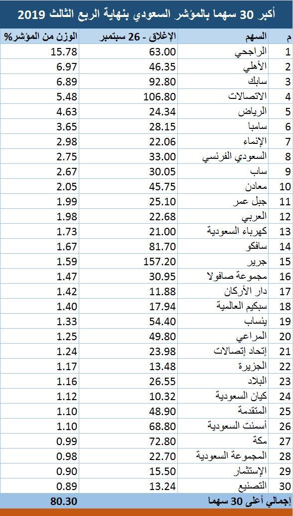 رد: 👇متابعة هوامير البورصة اللـــحــــ الاثنين 🕙 04 / 11 / 2019 ـــــــظية👇