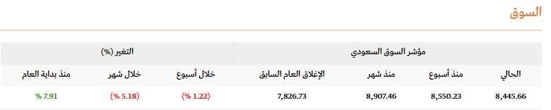 رد: 👇متابعة هوامير البورصة اللـــحــــ الاحد 🕙 25 / 08 / 2019 ـــــــظية👇