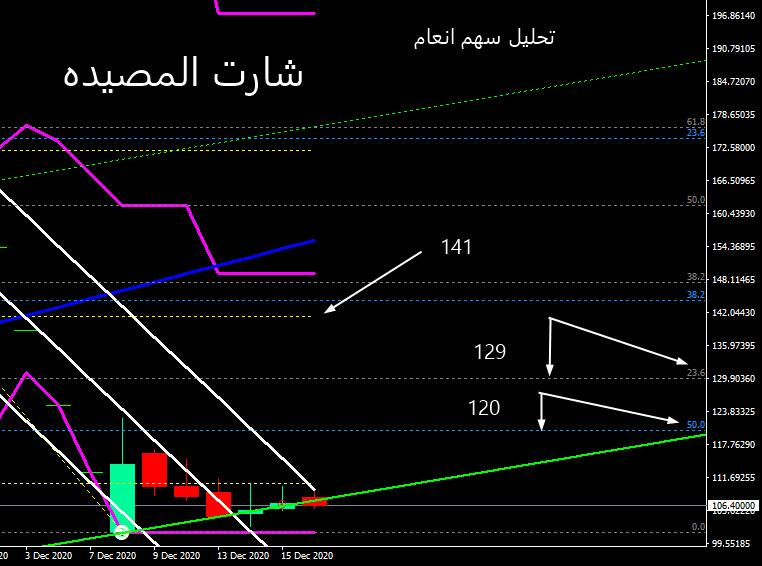 سهم انعام  4061  يتحرر من قيوده / شارت المصيده