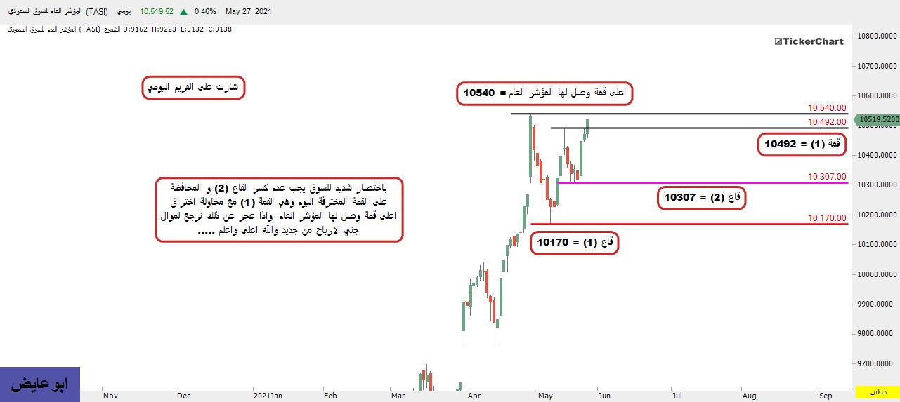 السوق السعودي باختصار شديد بعد اغلاق الخميس 2021/5/27م