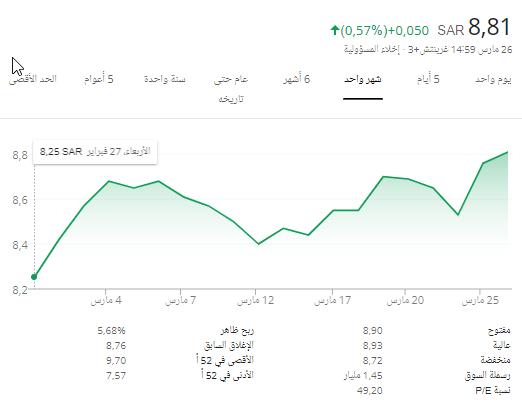 سهم المملكة القابضة 8.79 و نصيبة من صفقة كريم و أوبر