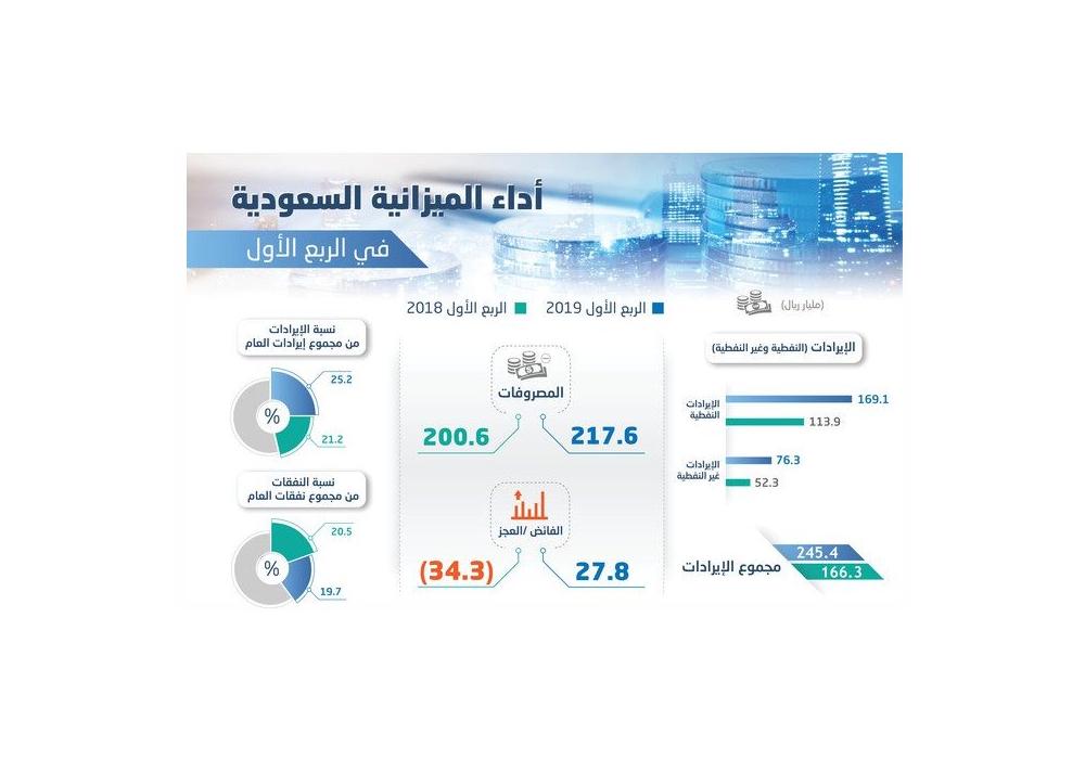 السعودية تحقق فائض ربعي سنوات بإيرادات 245.4 مليار ريـال