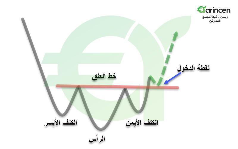 رد: المؤشر العام ورأس وكتفين ولا أروع .. دعوة للنقاش