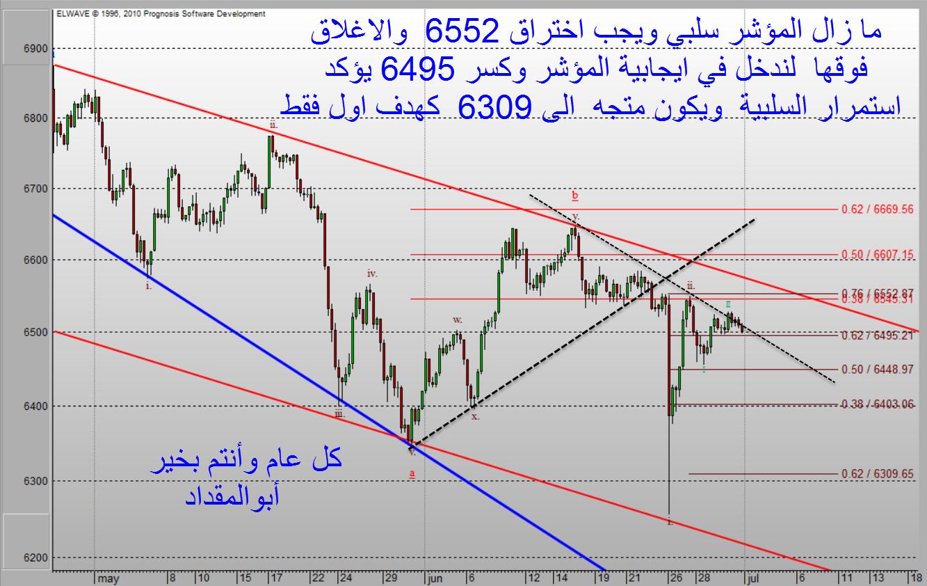 الاتجاه المتوقع للسوق السعودي الأحد 1016