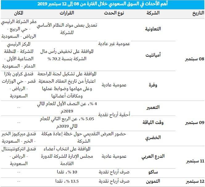 رد: 👇متابعة هوامير البورصة اللـــحــــ الثلاثاء 🕙 10 / 09 / 2019 ـــــــظية