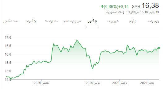 Details Of سهم بنك الإنماء هوامير البورصة السعودية