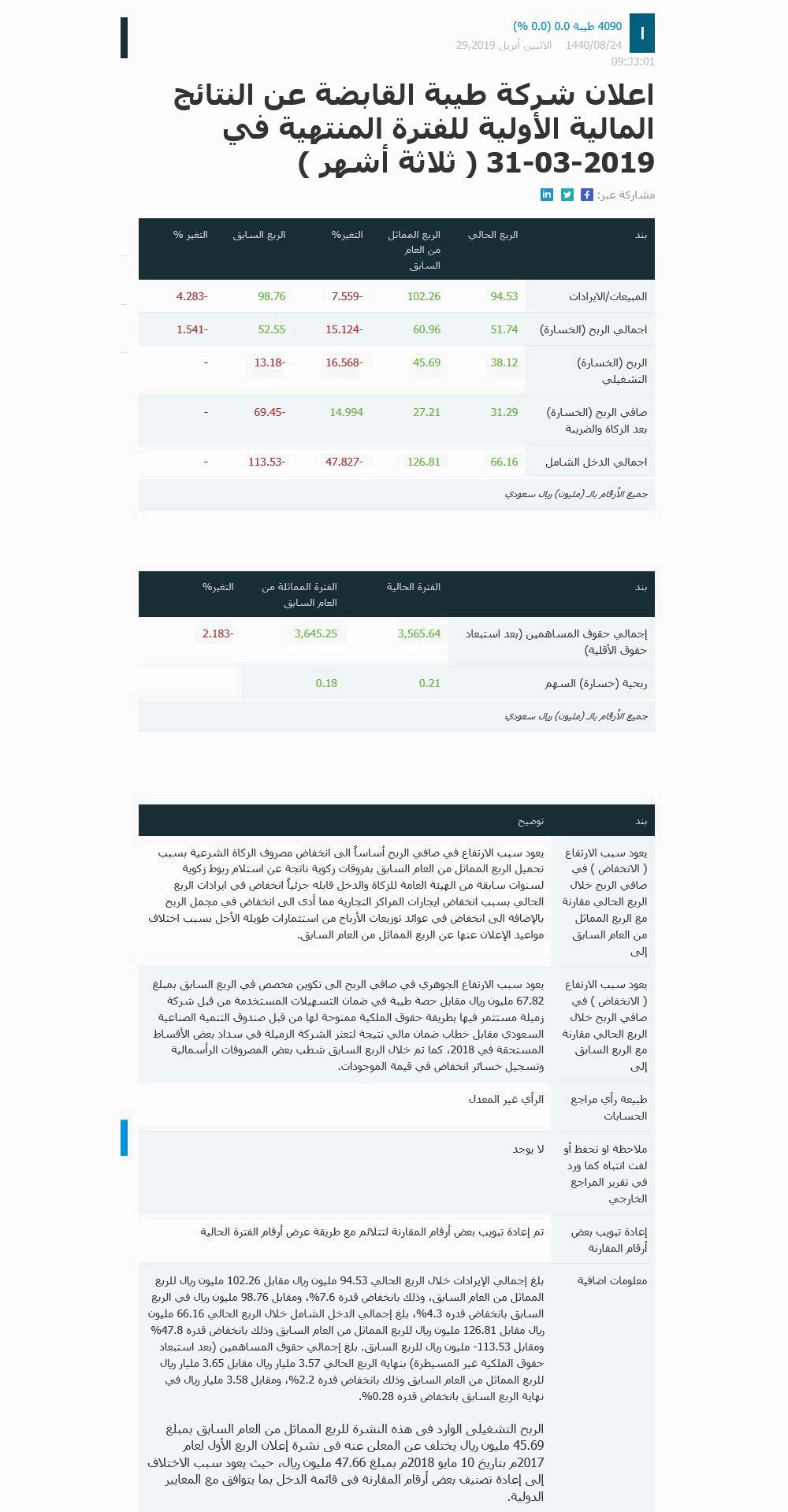 اعلان شركة طيبة النتائج المالية الأولية للفترة المنتهية 2019-03-31