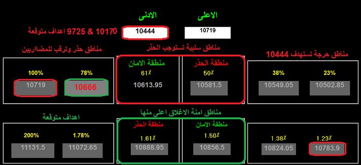 نظرة متجددة للمؤشر العام مع اقتراب نهاية شهر June والهدف المرصود 11608