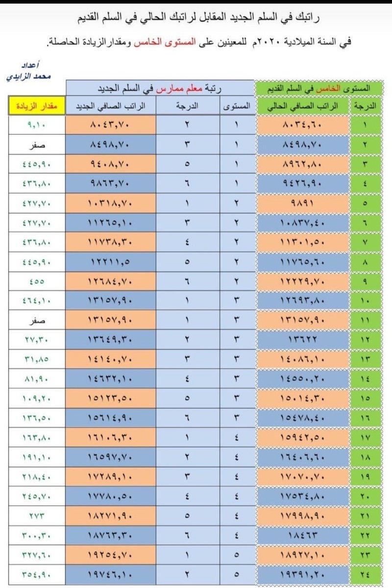 م 5 د 3 الى 10 زيادة أكثر من 400 ر - د 19 الى 24 أكثر من 200 ر