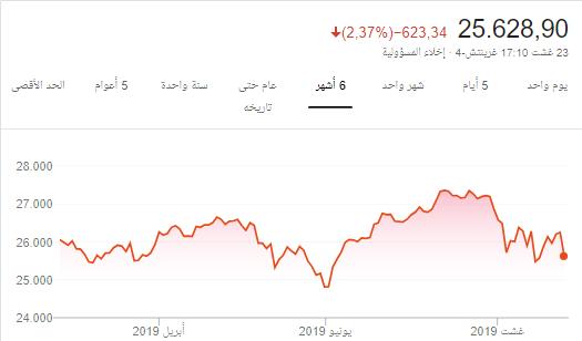 @@ تحليل السوق كما يراه ابو العنود @@
