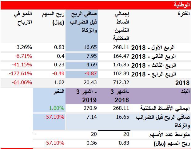رد: قائمة ارباح بعض شركات التأمين  لعام 2018م + الربع الاول 2019م