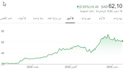 شمس.... ماتفرق عن انعام والمصافي نفس الاسهم