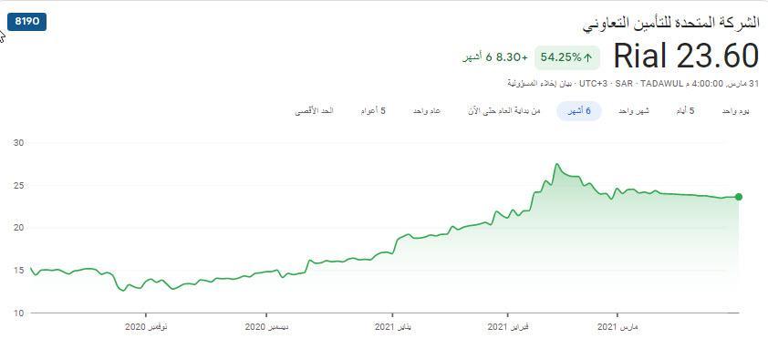 الهيئة العامة للإحصاء: انخفاض معدل البطالة بين السعوديين إلى (12.6%)