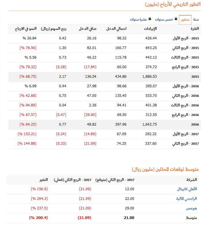 والله أبيع مكيفات وثلاجات الرصيف حققت خسارة خسارة شاكر