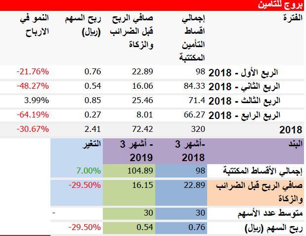 قائمة ارباح بعض شركات التأمين  لعام 2018م + الربع الاول 2019م