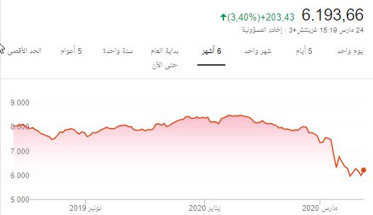 الله أعلم أن السوق راااااح وخلانا   !!!
