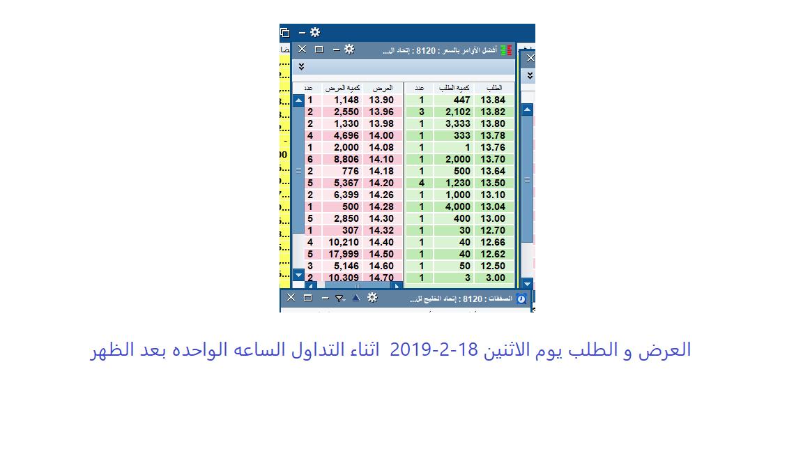 رد: اتحاد الخليج الان الطلب 13.82 . و اعلان الاندماج صباح بعد غد . قد يفتتح
