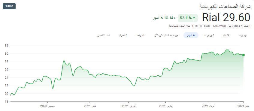 سهم الصناعات الكهربائية .. من فرص السوق فنياً 29.60 ريال