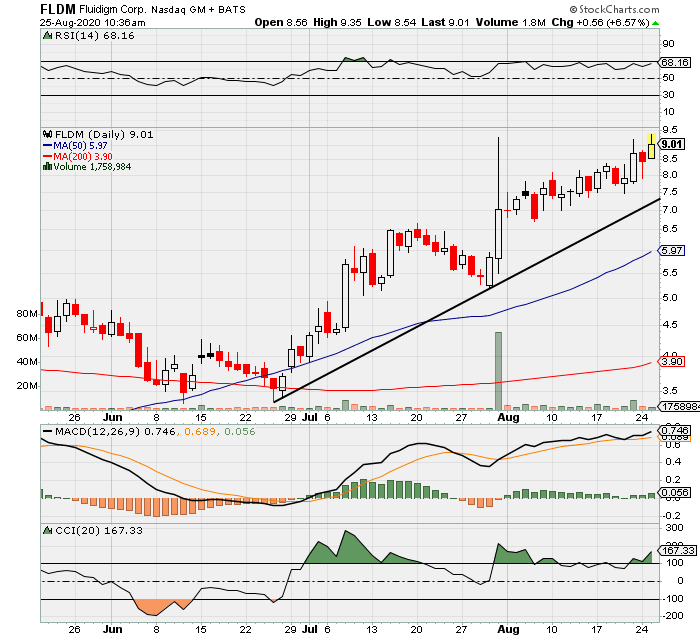 رد: fldm - - استثمار لعدة اسابيع