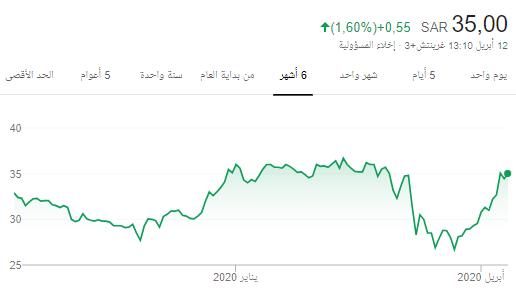سهم حلواني إخوان 6001