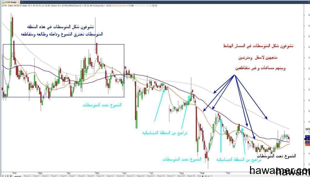 لجميع الرواد الطريقة البسيطة للربح في سوق الأسهم (الدرس الأول)ما اعظمك ايتها البساطة
