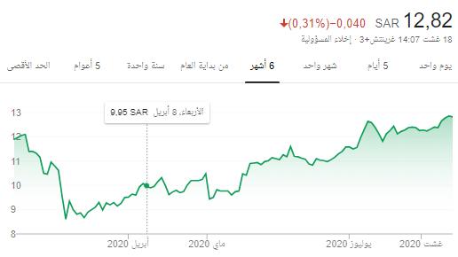 سهم الخليجيه (8260) .. يستحق الاقتناء 12.80 ..