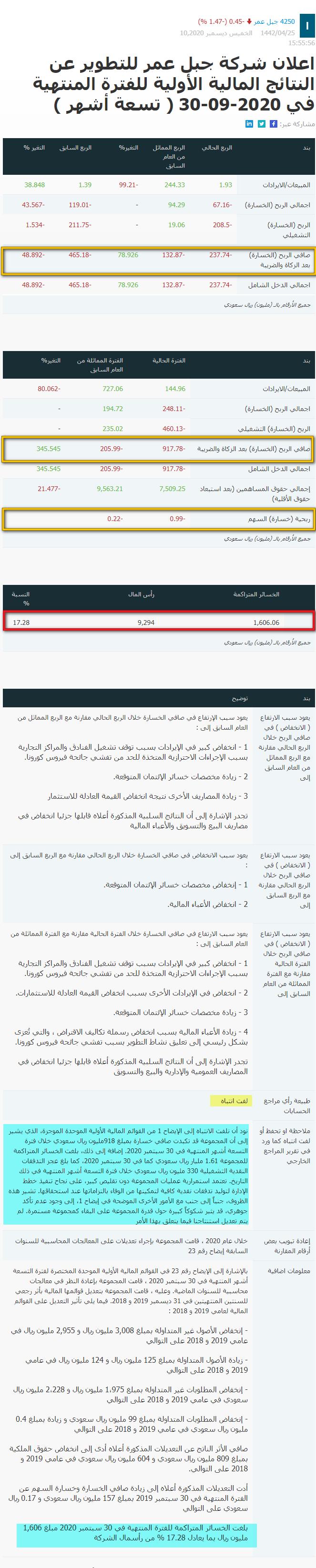 رد: ملاك جبل عمر غدا تنتهي مهلة اعلان الربع الثالث(20 جلسة)