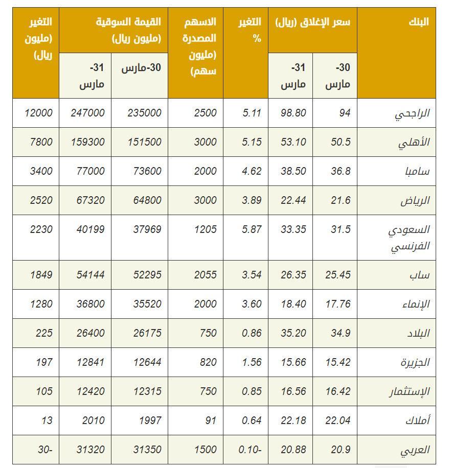 """👀خلال 5 ساعات.. القيمة السوقية للبنوك السعودية ترتفع 31.6 مليار ريال .. """"ا"""