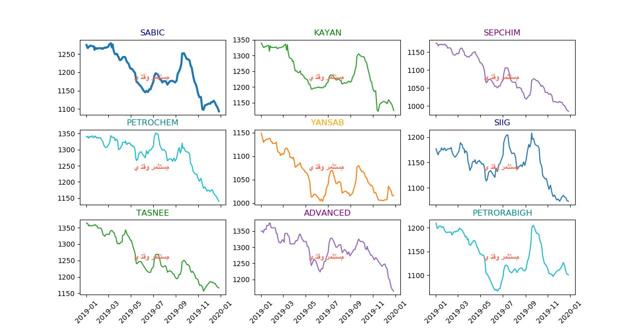 رد: متابعة  أسعار منتجات البتروكيماويات - محدث إسبوعيا