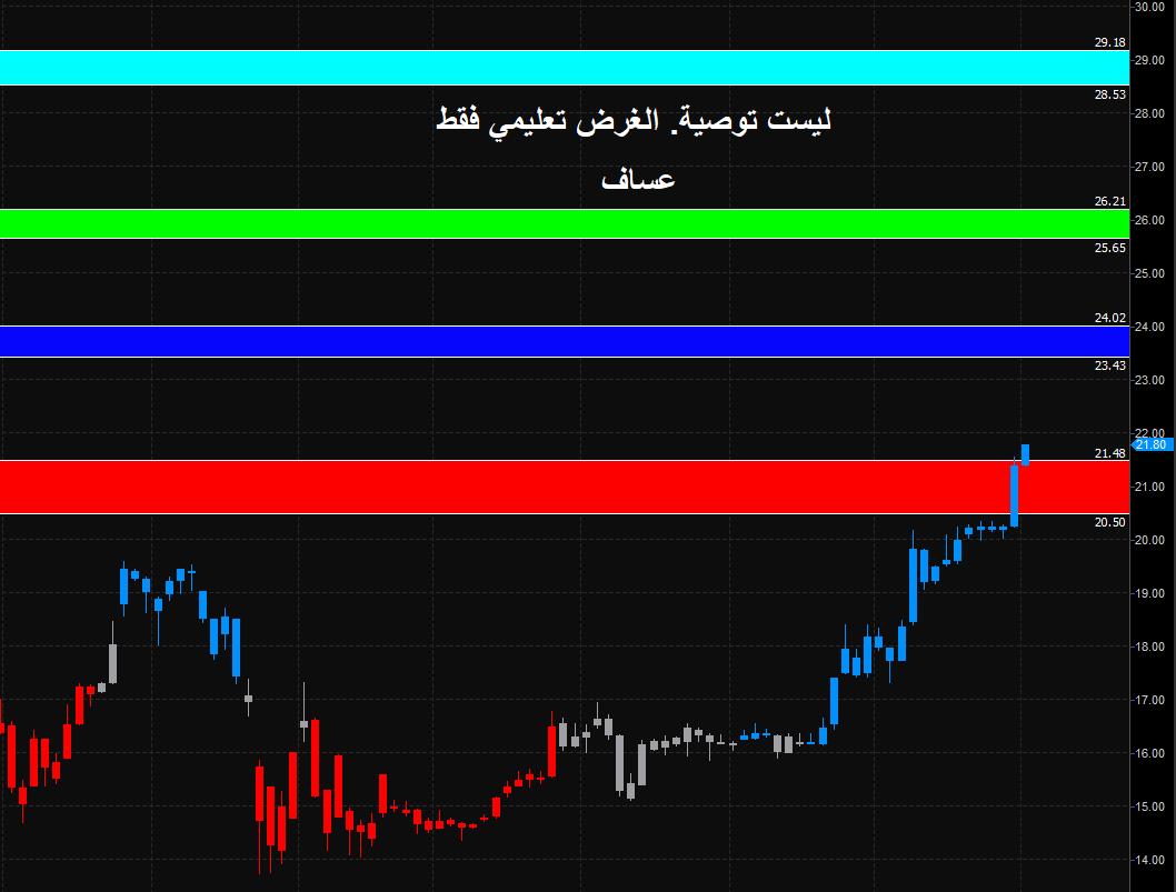 رد: سهم بنك الإنماء 1150 شارت وأرقام لمن يهمه امره