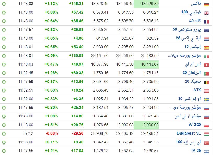 ++++ أشتعال الأسواق العالمية + النفط = بشت أخضر لتاسي ++++