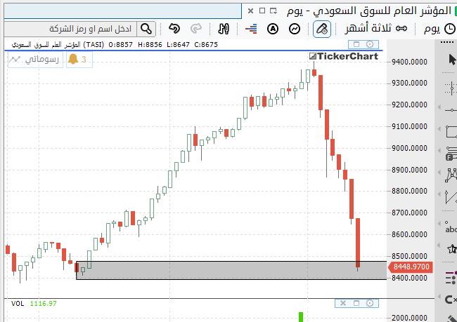السوق يعلن انتهاء التصحيح عند 8440 .