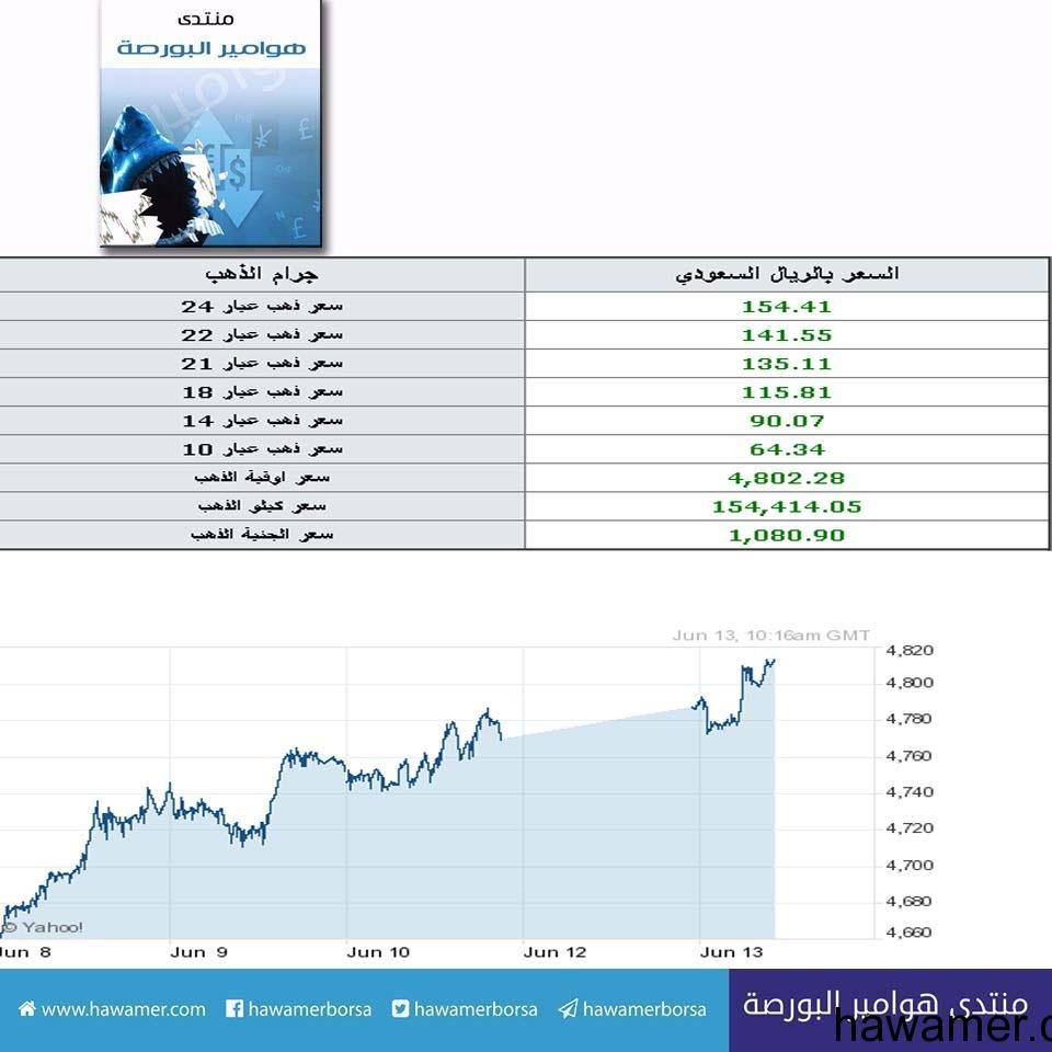 جدول اسعار الذهب ليوم الاثنين الموافق 13-06-2016