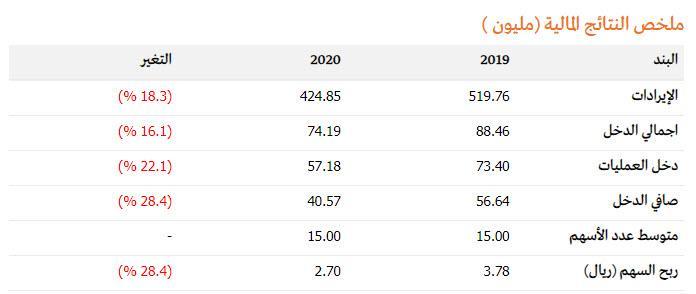 """👀انخفاض ارباح """"شركة زهرة الواحة للتجارة"""" إلى 40.6 مليون ريال (- 28%) بنهاي"""