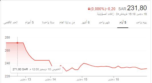 شرررايكم بالي دخل سهم الصمعاني اليووووووووم