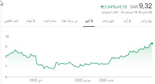 سهم دار الأركان ... - هوامير البورصة السعودية