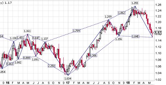 رد: اليورو دولار على وشك الدخول بموجة تصحيح