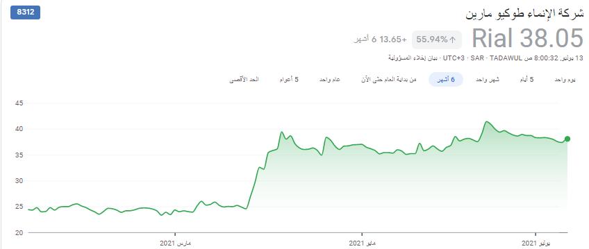 سهم الإنماء طوكيو ..38.05 والله كريم