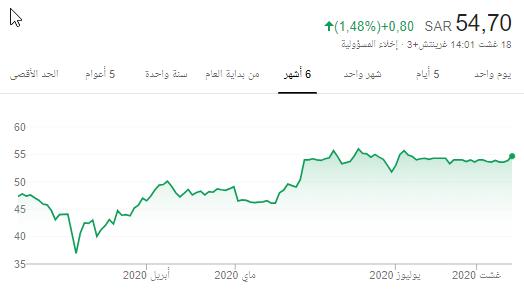سهم المراعي ....قبل الاغلاق 54.8 ...والله الموفق