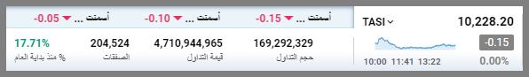رد: 📉 متابعة هوامير البورصه اليوميه الاحد 📈 ( 2021/5/9) 🕙👇