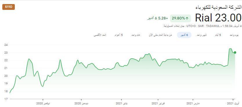سهم الكهرباء السعوديه
